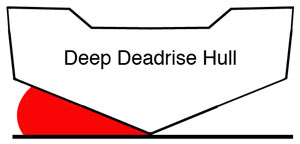 Deep deadrise hull